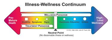 wellness continuum pic